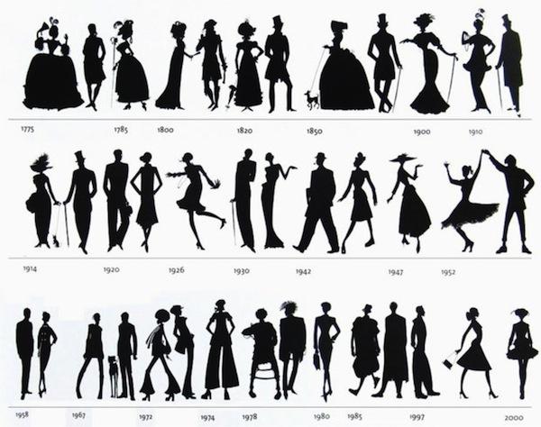 Можно ли установить дату возникновение моды? (рис. 9)
